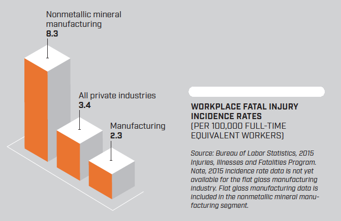 Workplace fatal injury rate