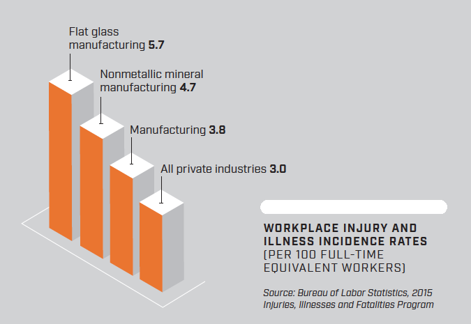 Graphy of workplace injury rates