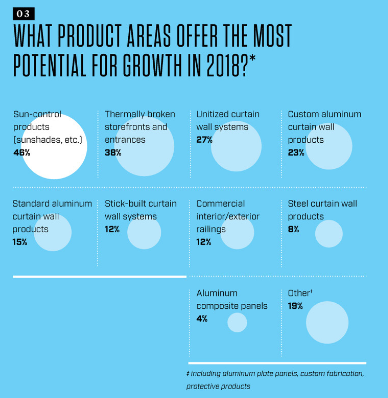 Product growth areas for 2018