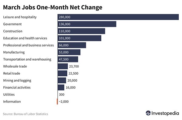 March Jobs One-Month Net Change