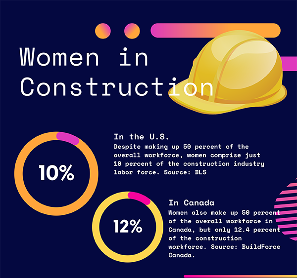 By the Numbers: Women in Construction